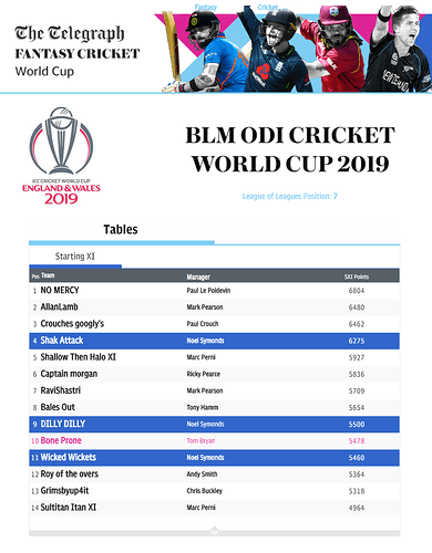 BLM%20ODI%20Cricket%20World%20Cup%20Starting%20XI%20League%202019