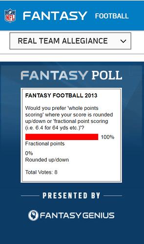 Points Scoring poll (2013)