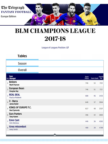 Champions League Overall Table 2017-18
