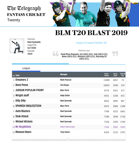 BLM%20T20%20Blast%20Overall%20League%202019