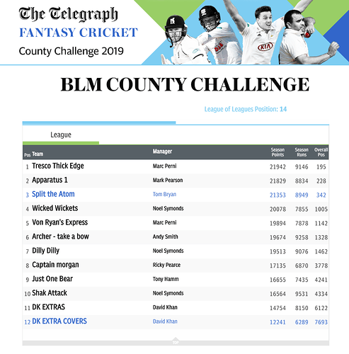 BLM%20County%20Challenge%20Overall%20League%202019