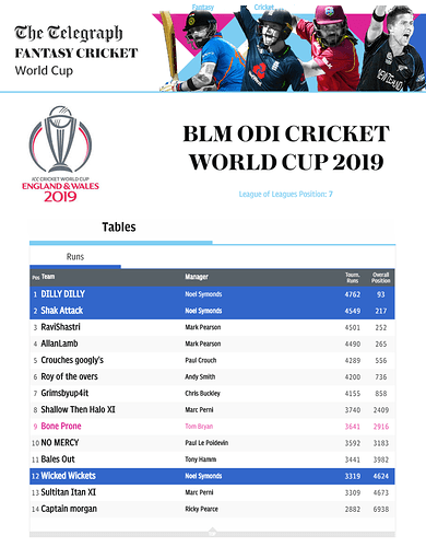 BLM%20ODI%20Cricket%20World%20Cup%20Runs%20League%202019
