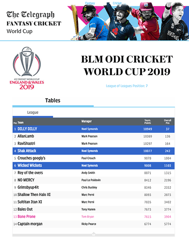 BLM%20ODI%20Cricket%20World%20Cup%20Overall%20League%202019